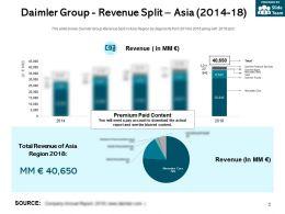 Daimler Group Revenue Split Asia 2014-18