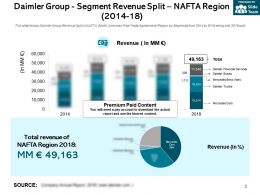 Daimler Group Segment Revenue Split NAFTA Region 2014-18