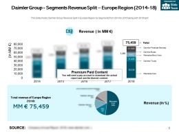 Daimler Group Segments Revenue Split Europe Region 2014-18