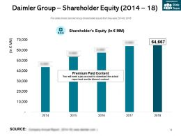 Daimler Group Shareholder Equity 2014-18