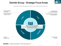 Daimler Group Strategic Focus Areas