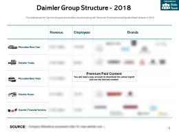 Daimler Group Structure 2018