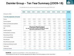 Daimler Group Ten Year Summary 2009-18