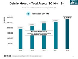 Daimler Group Total Assets 2014-18