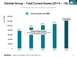 Daimler Group Total Current Assets 2014-18