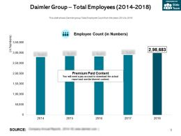 Daimler Group Total Employees 2014-2018