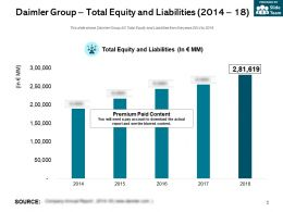 Daimler Group Total Equity And Liabilities 2014-18