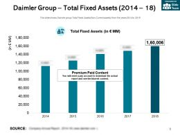 Daimler Group Total Fixed Assets 2014-18