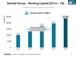 Daimler Group Working Capital 2014-18