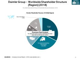 Daimler Group Worldwide Shareholder Structure Region 2018