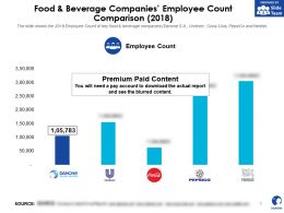 Danone Food And Beverage Companies Employee Count Comparison 2018