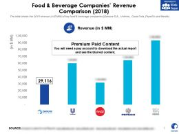 Danone Food And Beverage Companies Revenue Comparison 2018
