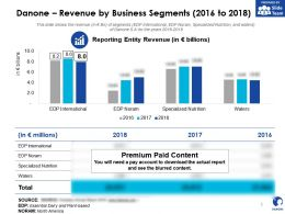 Danone Revenue By Business Segments 2016-2018