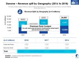 Danone Revenue Split By Geography 2016-2018
