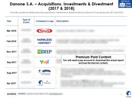 Danone SA Acquisitions Investments And Divestment 2017-2018