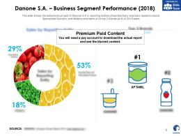 Danone SA Business Segment Performance 2018