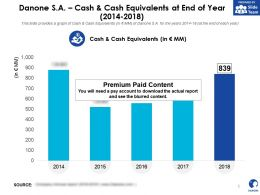 Danone SA Cash And Cash Equivalents At End Of Year 2014-2018