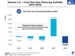 Danone SA Cash Flow From Financing Activities 2014-2018
