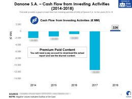 Danone SA Cash Flow From Investing Activities 2014-2018