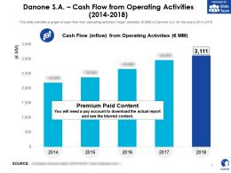 Danone SA Cash Flow From Operating Activities 2014-2018