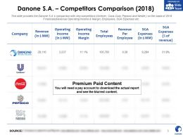 Danone SA Competitors Comparison 2018