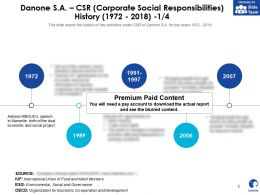 Danone SA CSR Corporate Social Responsibilities History 1972-2018