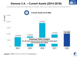 Danone SA Current Assets 2014-2018