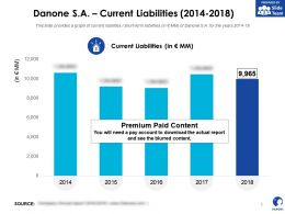 Danone SA Current Liabilities 2014-2018