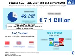 Danone SA Early Life Nutrition Segment 2018
