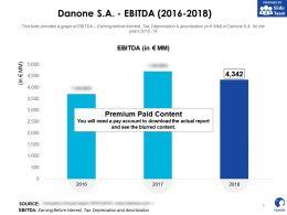 Danone SA EBITDA 2016-2018