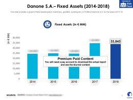 Danone SA Fixed Assets 2014-2018