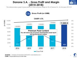 Danone SA Gross Profit And Margin 2014-2018