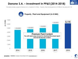 Danone SA Investment In Pp And E 2014-2018
