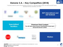 Danone SA Key Competitors 2018