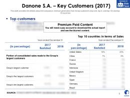 Danone SA Key Customers 2017