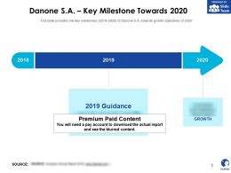 Danone SA Key Milestone Towards 2020