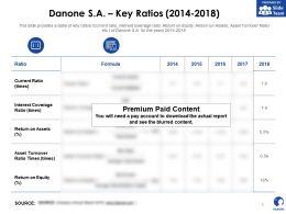 Danone SA Key Ratios 2014-2018