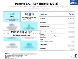 Danone SA Key Statistics 2018