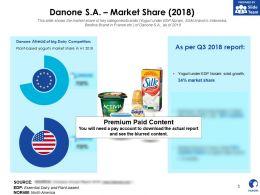 Danone SA Market Share 2018