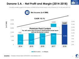 Danone SA Net Profit And Margin 2014-2018