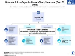 Danone SA Organizational Chart structure Dec 31 2018