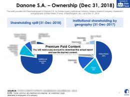 Danone SA Ownership Dec 31 2018