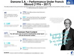 Danone SA Performance Under Franck Riboud 1996-2017