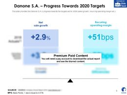 Danone SA Progress Towards 2020 Targets