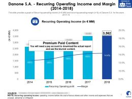 Danone SA Recurring Operating Income And Margin 2014-2018