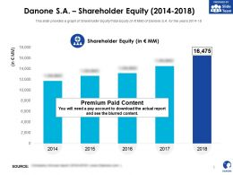 Danone SA Shareholder Equity 2014-2018