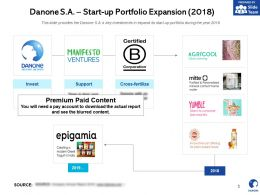 Danone SA Start Up Portfolio Expansion 2018
