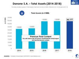 Danone SA Total Assets 2014-2018