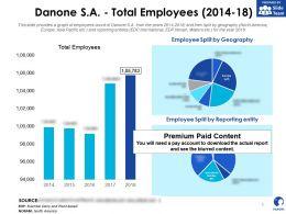 Danone SA Total Employees 2014-18