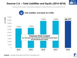 Danone SA Total Liabilities And Equity 2014-2018